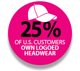 25 Percent of U.S Customers Own Logoed Headwear
