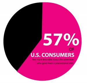 57% of U.S. Consumers feel more favorable about the advertiser who gave them a promotional shirt