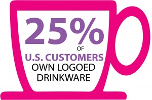 25% of U.S. Customers own Logoed Drinkwear
