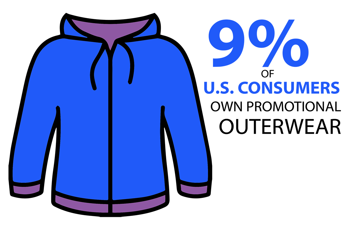 9% of U.S. Consumers own Promotional Outerwear