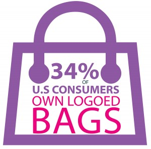34% of U.S. Consumbers Own Logoed Bags