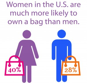 Women in the U.S. are much more likely to own a bag than men.