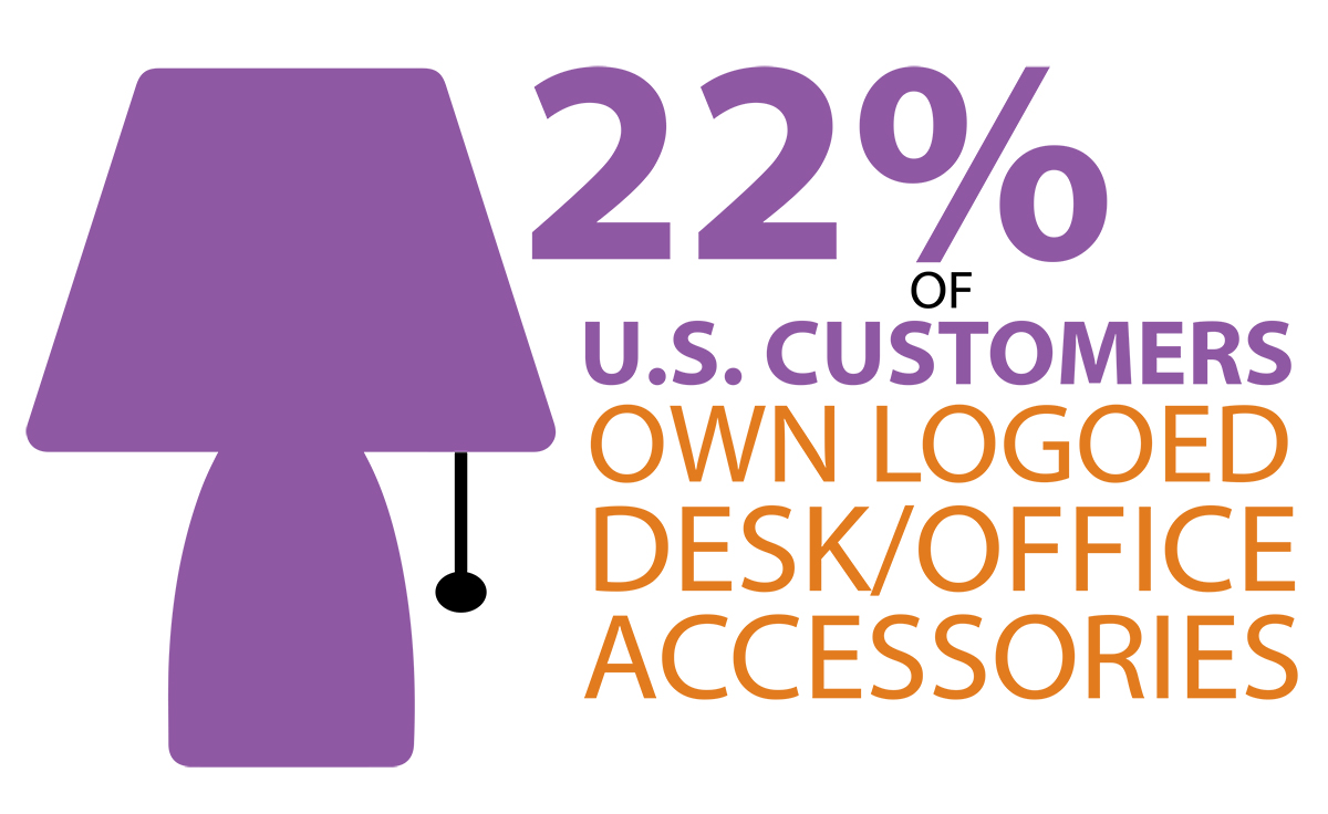 22% of U.S. Customers own logoed desk/office accessories