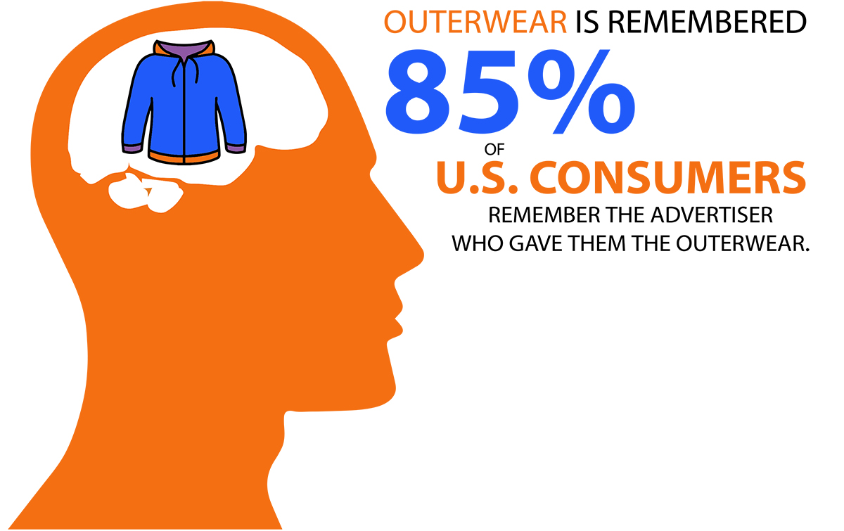 85% of U.S. Consumers remember the advertiser who gave them the outerwear