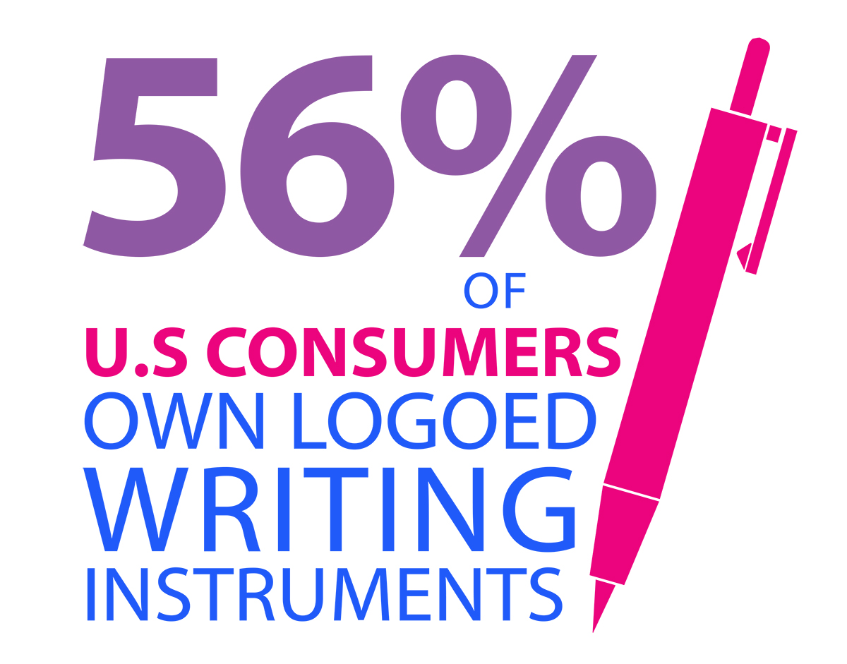 56% of U.S. Consumbers own logoed writing instruments
