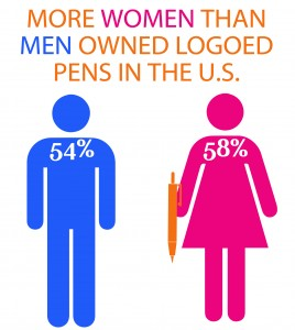 More Women Than Men Owned Logoed Pens in the U.S.